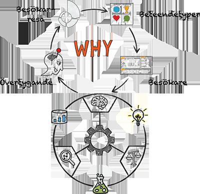Understand Optimization Wheel