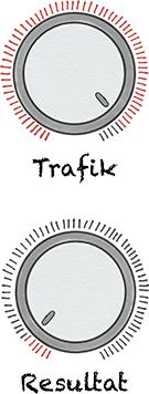 Valet mellan trafik- och resultatresurser