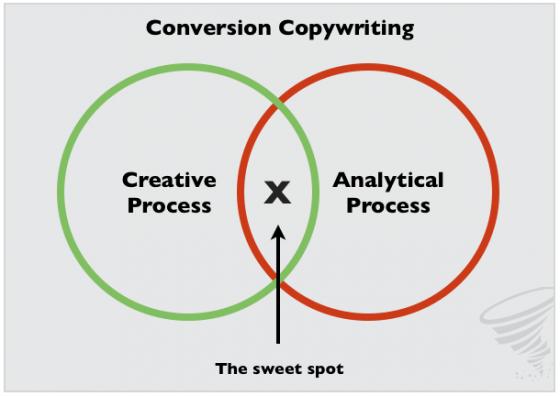 Slide: conversion copywriting