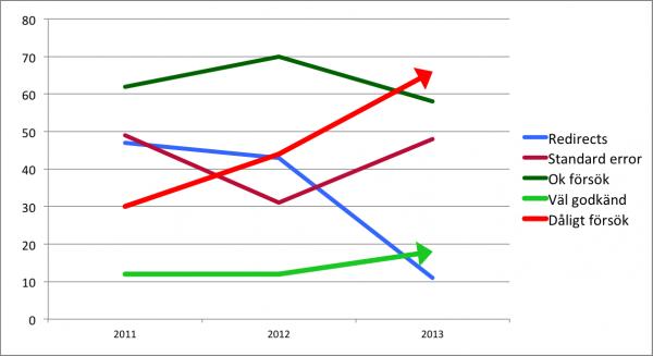 Graf: förändring från tidigare undersökningar