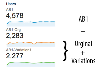 Quantity and distribution for each A/B version