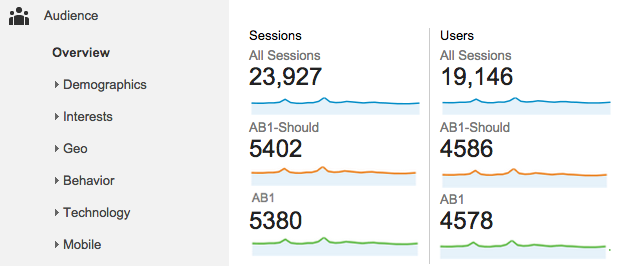 Users-Sessions in Google Analytics when A/B-testing