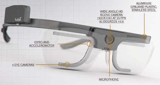 Tobii Glasses components