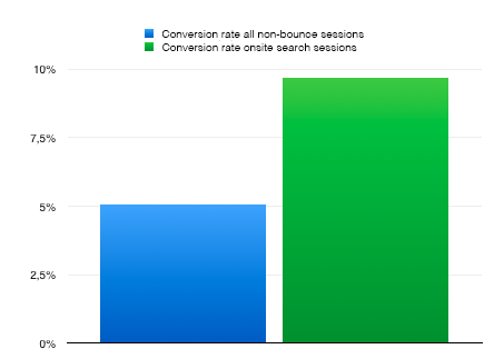 Searchers have 91 % higher conversion rate. Do you have onsite search?