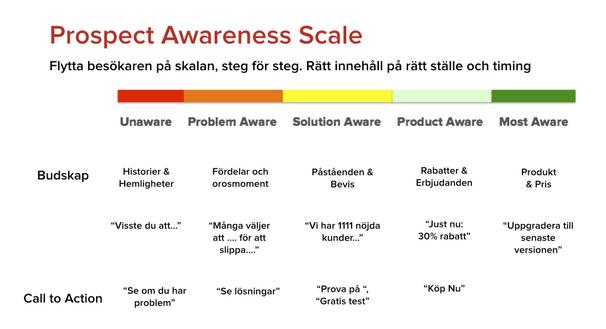 Prospect Awareness Scale: flytta besökaren på skalan, steg för steg. Rätt innehåll på rätt ställe och timing.