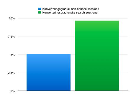 Searchers har 91% högre konverteringsgrad. Har du onsite-search?