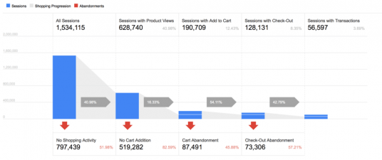 Google Analytics Shopping Behavior