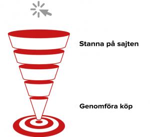e-handel funnel blindness