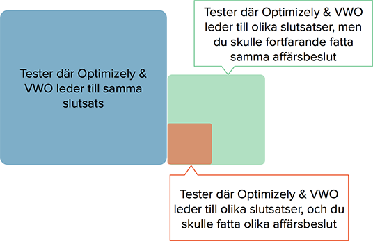 optimizely vwo