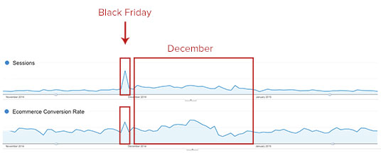 E-handel Black Friday i GA