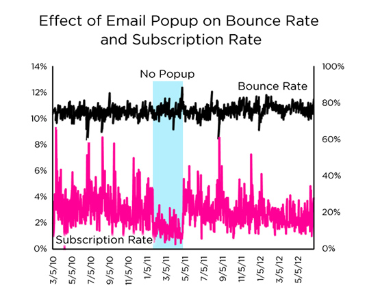 Exit intent popup bounce rate