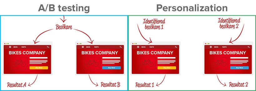 A/B-testning och Personalisering