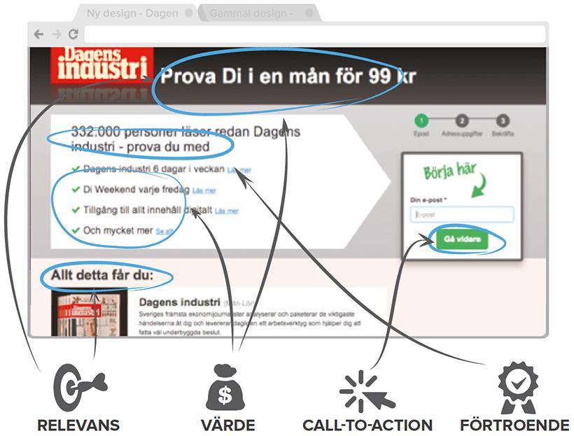 Ny design Dagens industri med analyskomponenter