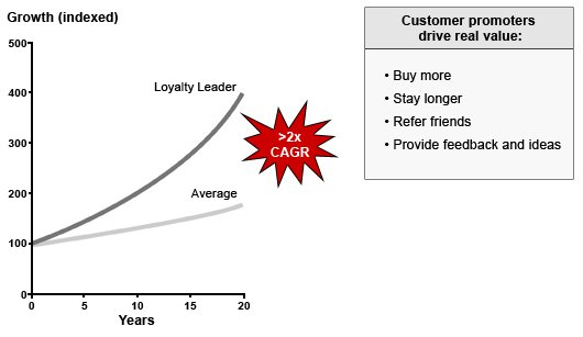 Chart loyalty leaders