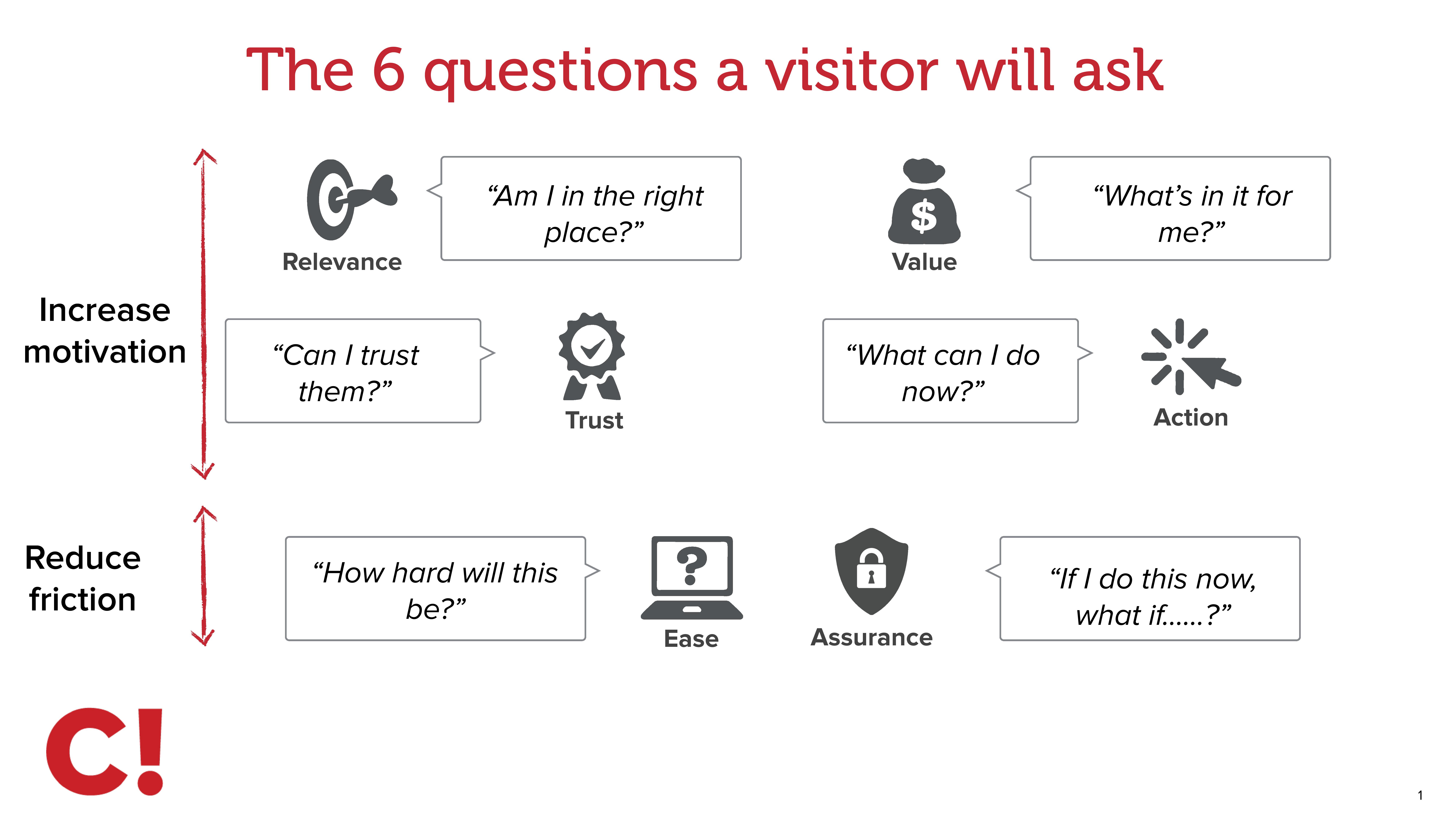 The 6 questions a visitor asks