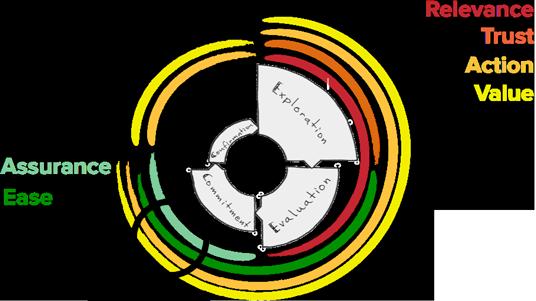 CRO modell steps