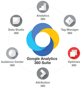google-analytics-360-suite-optimize-360