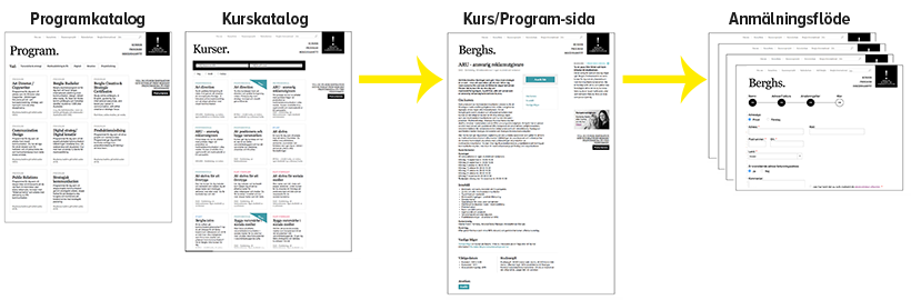 Beghs sajt innan påbörjat projekt