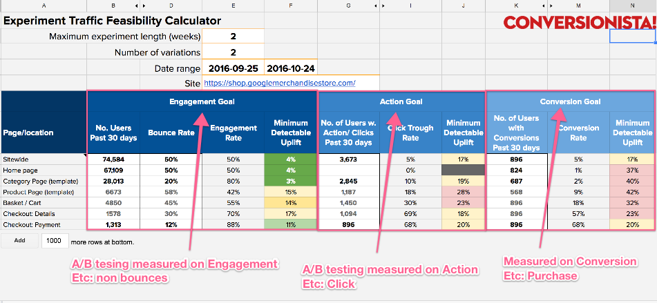Feasibility calculator for A/B testing