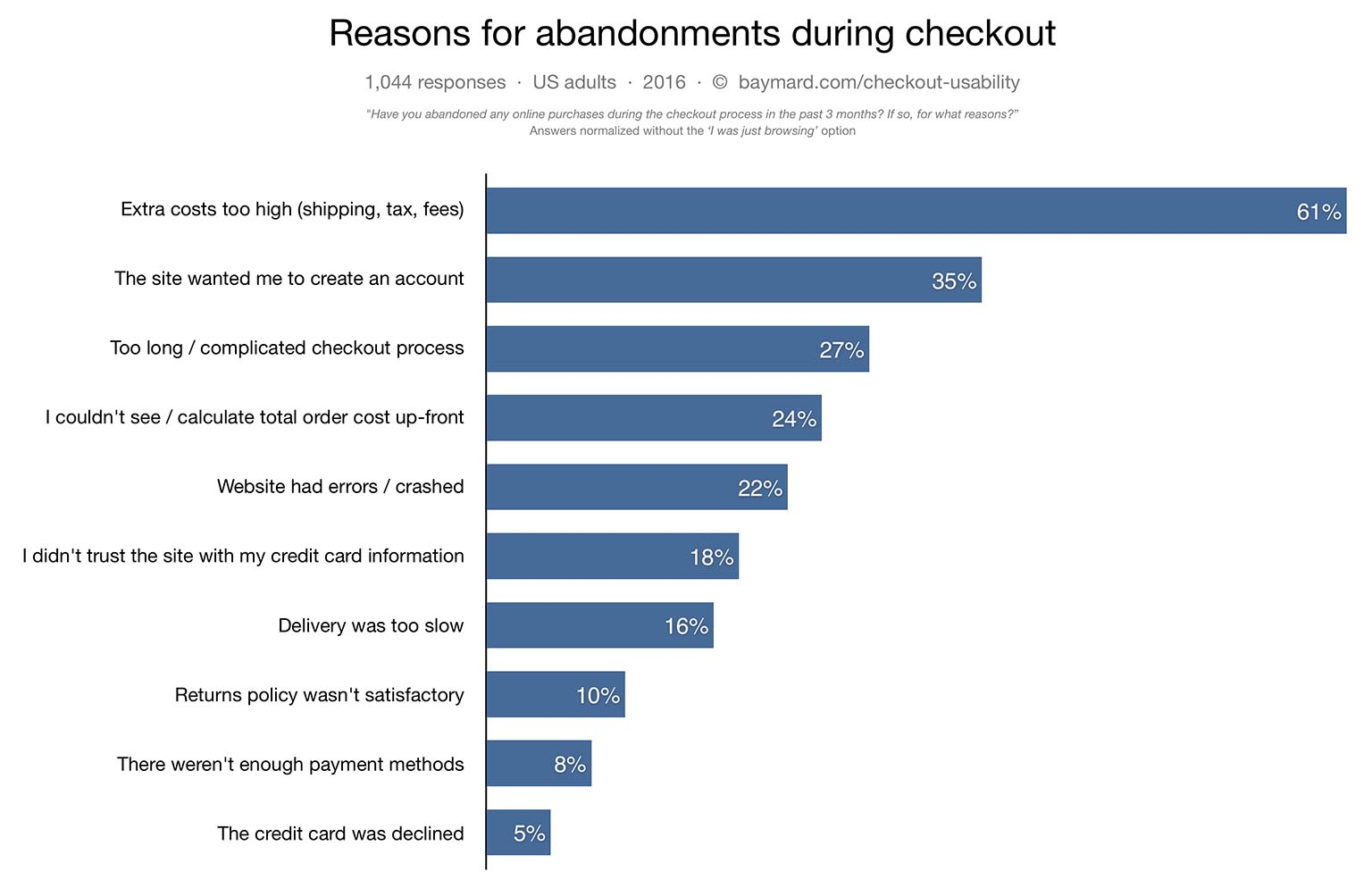 Reasons for checkout abandonment, Baymard Institute