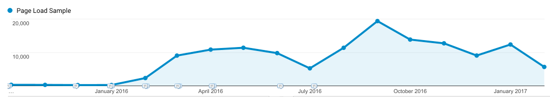siteSpeedSampleRate in Google Analytics