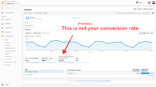Probably not your conversion rate