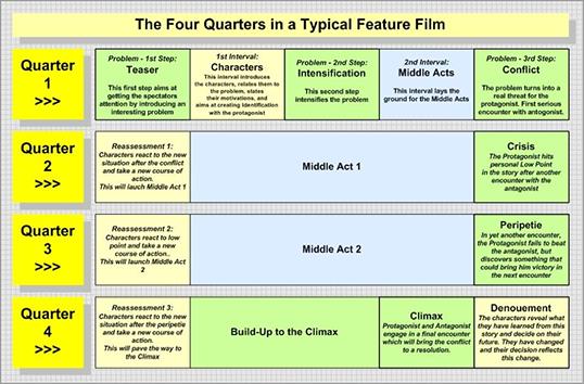 de-fyra-delarna-i-typisk-film