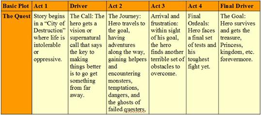 9 typer av berättelser