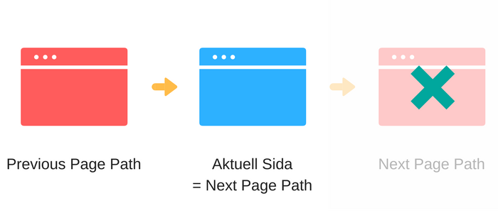 previous and next page path