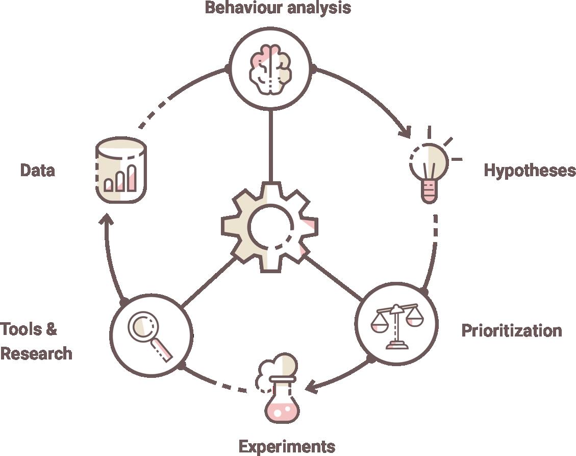 Google Analytics certified partner | Conversionista
