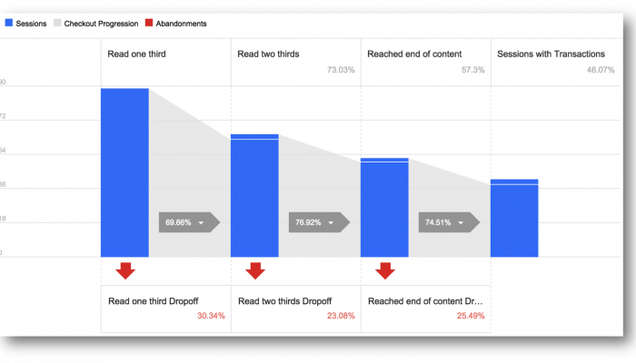 Spåra content med Enhanced Ecommerce (och få fina blogg-rapporter)